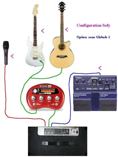 ampli sono pour guitare